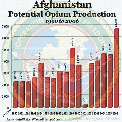 Afghanistankrieg schliesst Lücke der Opium Produktion wieder seit Opiumverbot der Taliban Quelle-UNO-Drogenabt - (Politik, USA, Drogen)