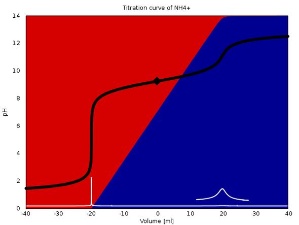 Titration von Ammoniak-Puffer mit Säure und Base - (Chemie, Säure, Nieren)