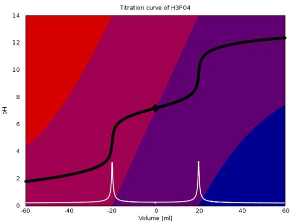 Titration von Phosphatpuffer mit Säure und Base - (Chemie, Säure, Nieren)