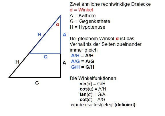 Winkelfunktionen - (Mathe, Trigonometrie, Sinus)