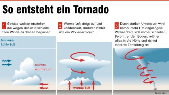So! - (Referat, Tornado)