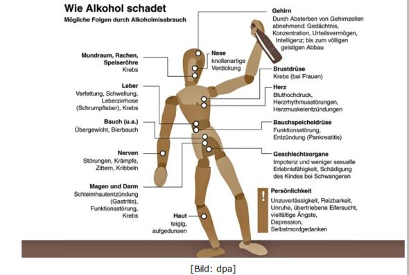 http://arbeitsblaetter.stangl-taller.at/SUCHT/Alkohol.shtml - (Alkohol, Jugend, Bier)