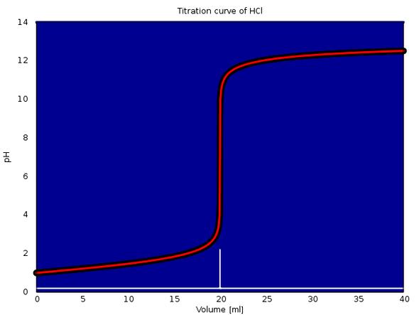 Titrationskurve Salzsäure   mit 0.1 mol/l NaOH. - (Mathe, Mathematik, Chemie)