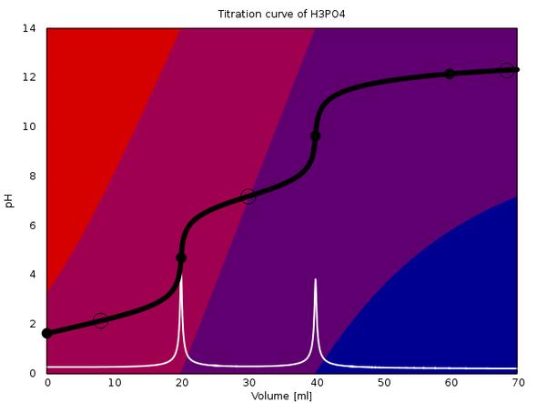 Titrationskurve Phosphorsäure   mit NaOH (0.1 mol/l). - (Mathe, Mathematik, Chemie)