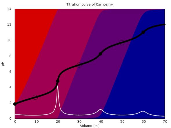 Titrationskurve  Carnosin Hydrochlorid  mit 0.1 mol/l NaOH. - (Mathe, Mathematik, Chemie)