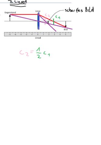 - (Physik, Optik, ipho)