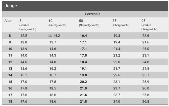 BMI Tabelle für Kinder / Jugendliche männlich - (Gesundheit, Gewicht)