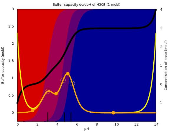 Pufferkapazität von Citrat - (Mathe, Physik, Chemie)