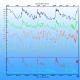 Milankowich-Zyklen und Temperaturen