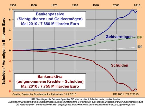 - (Geld, Wirtschaft, Österreich)