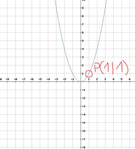 Normalparabel: f(x) = x² - (Schule, Mathe, Mathematik)