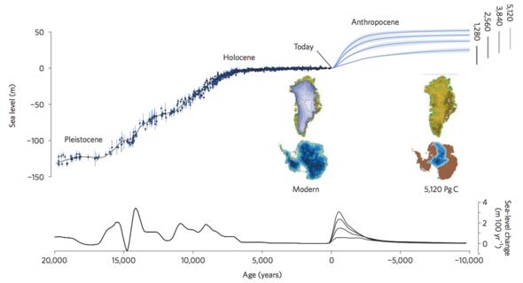 Meeresspiegel über die nächsten Jahrtausende - (Wetter, Temperatur, Klima)
