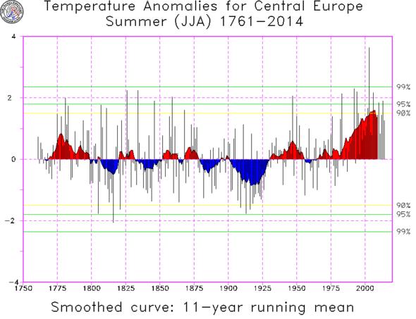 Sommertemperaturen in Mitteleuropa nach Baur - (Sommer, Wetter, NRW)