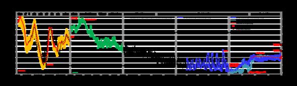 Klimageschichte der Erde - (Erdkunde, Klima)