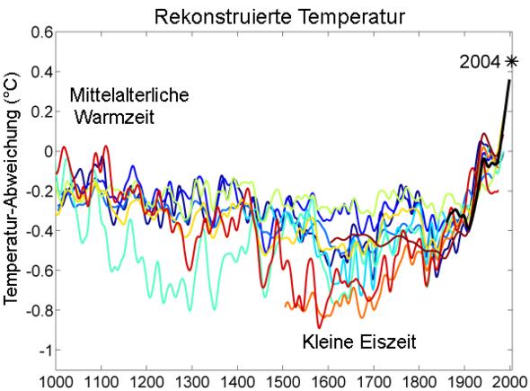 Temperaturen der letzten tausend Jahre - (Erdkunde, Klima)