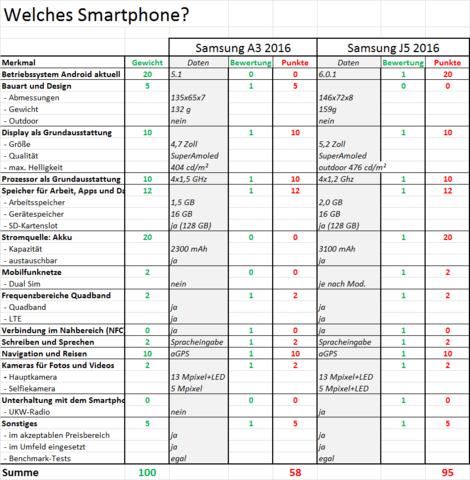 """Beispiel zur Methode """"Welches Smartphone"""" - (Handy, Samsung, Smartphone)"""