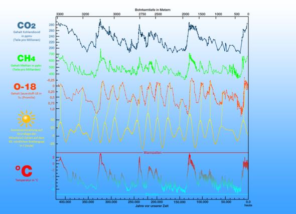Milankowich-Zyklen und Temperaturen - (Wetter, Klimawandel, Solarzelle)
