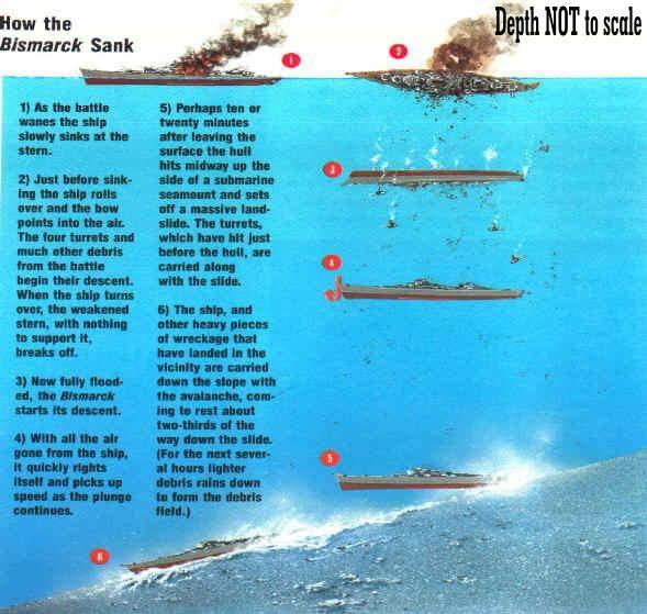 Bismarck Wrack Im Vergleich Zur Titanic Seefahrt