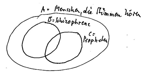 Schizophrenie und Prophetentum - (Religion, Psychiatrie)