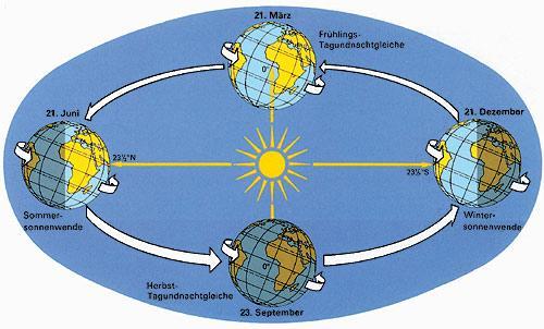 Rotation Der Erde