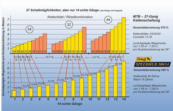 Kettenschaltung vs. Nabenschaltung - (Auto, Fahrrad, Tuning)