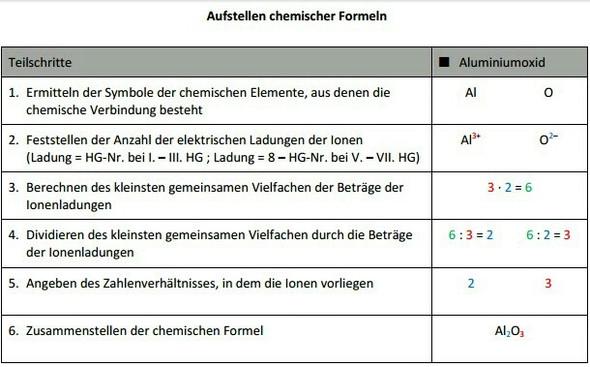 Aufstellen chemischer Formeln - (Schule, Chemie, Gymnasium)