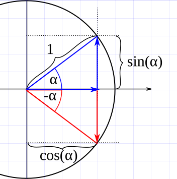 - (Mathematik, Funktion, Sinus)