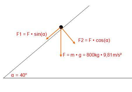 Kräftedreieck - (Physik, Kraft)
