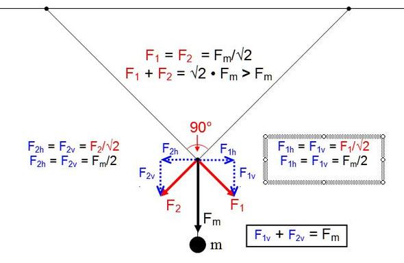 Kräfte - (Physik, Kraft)
