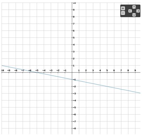 Funktionsgraph der Funktion f(x) = -0,2x - 1 - (Schule, Arbeit, Mathe)