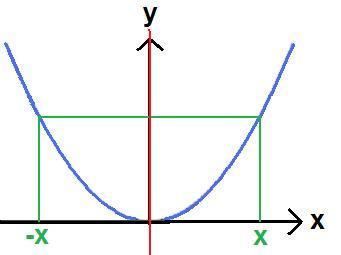 Achsensymmetrie zur y-Achse (Spiegelsymmetrie) - (Schule, Mathe, Mathematik)