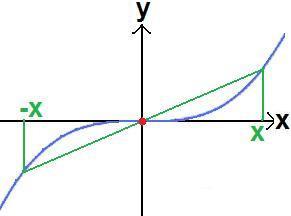 Punktsymmetrie zum Ursprung (Standardsymmetrie) - (Schule, Mathe, Mathematik)