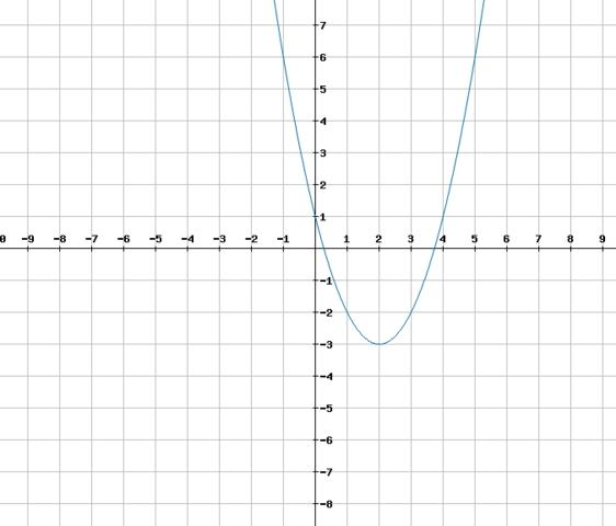 Funktionsgraph der Funktion f - (Schule, Mathe, Mathematik)