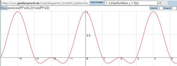 explizite Funktion per Universal Diagramm - (Mathe, Mathematik)