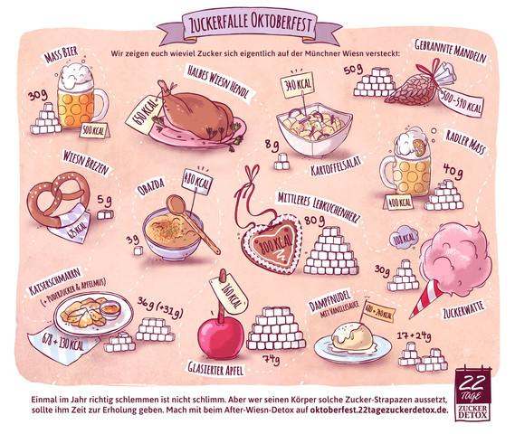 Zucker und Kalorien auf dem Oktoberfest. - (Gesundheit, Ernährung, Lebensmittel)
