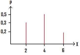 Beispiel Erwartungswert - (Mathe, Wahrscheinlichkeit, mittelwert)