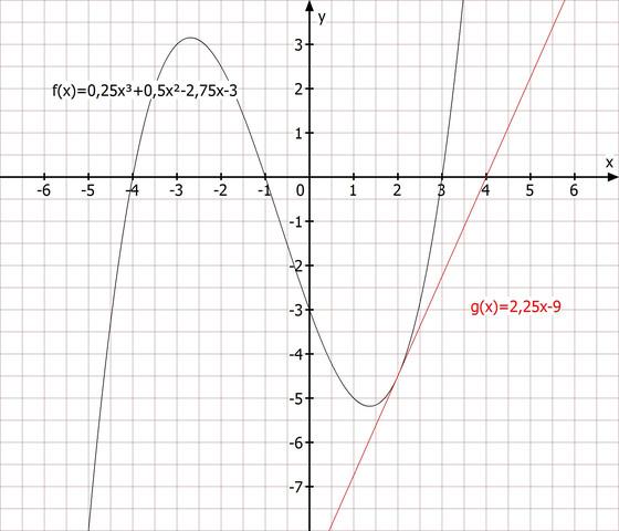 Tangente und Kurve - (Schule, Mathe, Mathematik)