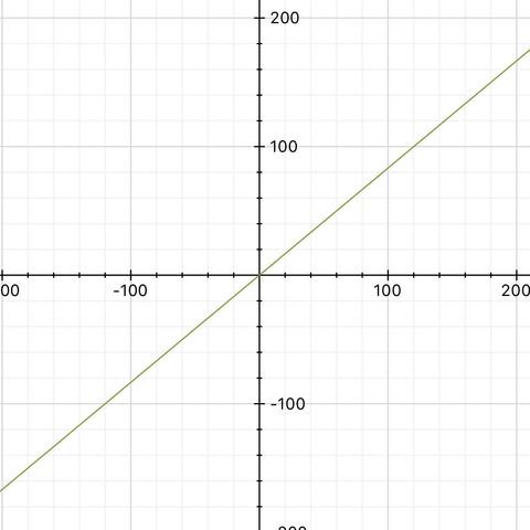 Graph - (Mathe, Mathematik, Funktion)