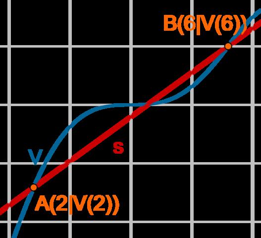Sekante - (Mathematik, Differenzenquotient)