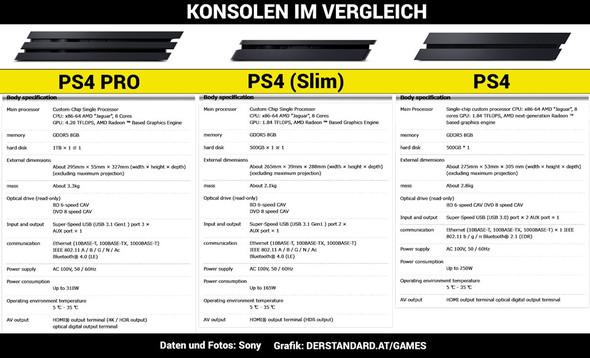 Vergleich der PS4-Systeme - (Technik, Games, PS4)