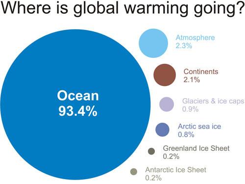 Verteilung der Wärme aus der globalen Erwärmung - (Australien, Klimawandel, Korallen)