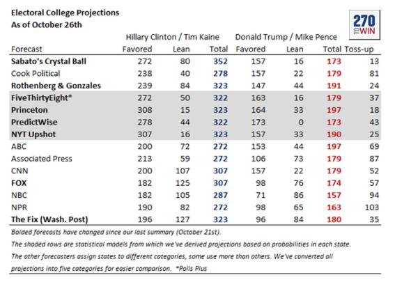 Umfragen zur US-Präsidentenwahl 26. Oktober 2016 - (USA, Demokratie., Donald Trump)