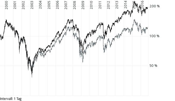 Dax versus Kurs DAX - (Finanzen, Bank, Versicherung)