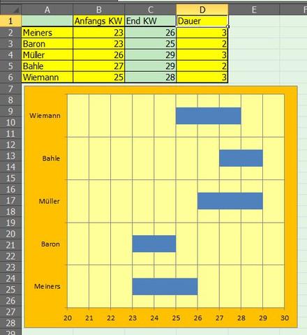 Screenshot - (Excel, Diagramm)