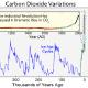 CO2 aAnteil in den letzten 400.000 Jahren