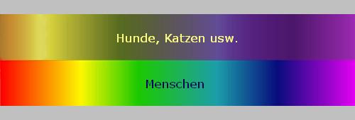 Farbensehen Spektrum - (Farbe, Katzen)