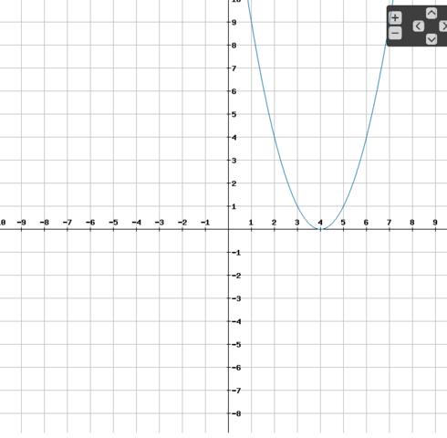 Graph der Funktion - (Schule, Mathe, Mathematik)