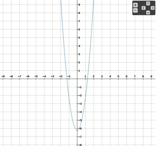 Graph der Funktion y = 4x² - 25/4 - (Schule, Mathe, Mathematik)