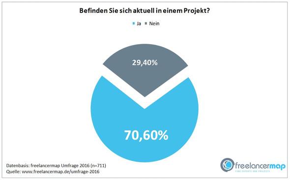 Freelancer Umfrage 2016 - (Software, programmieren, Informatik)