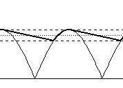 Bild 2 Gleichgerichtete Spannung - (Elektronik, Wechsel gleich Strom )